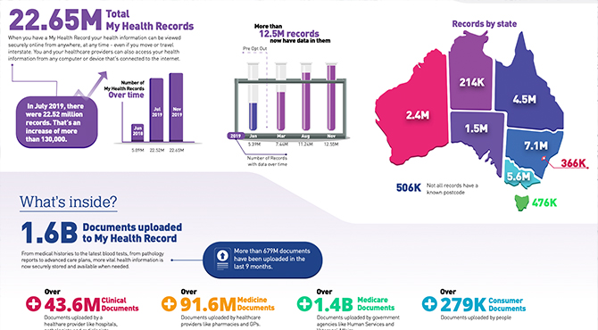 Update to the My Health Record statistics