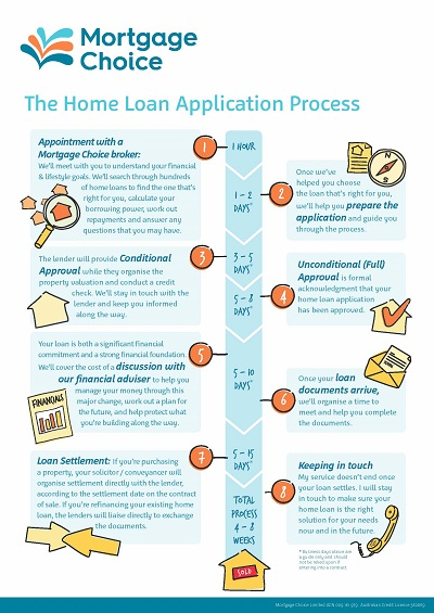 what one needs for loan application Uniform residential loan application page 1 of 5 fannie mae form 1003 for less than two years or if cu rrently employed in more than one.